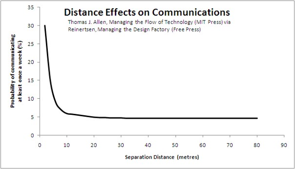 Hoe dichter bij elkaar, hoe meer we communiceren