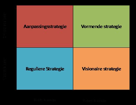 Je strategie heeft een strategie nodig